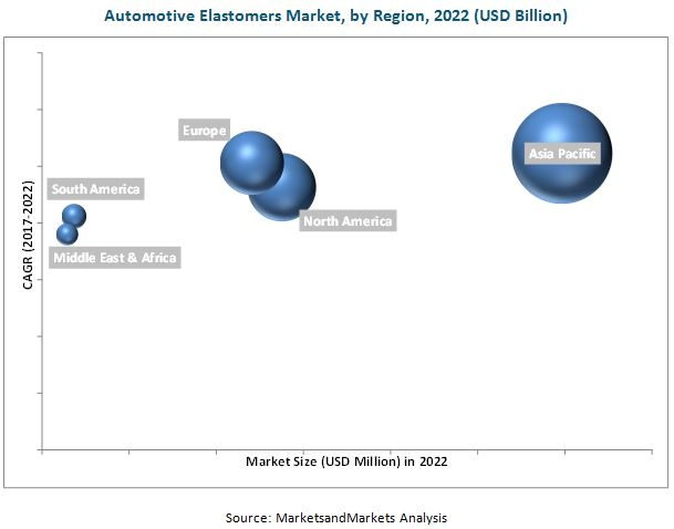 Automotive Elastomers Market