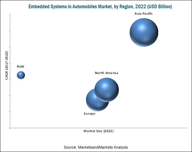 Embedded Systems in Automobiles Market