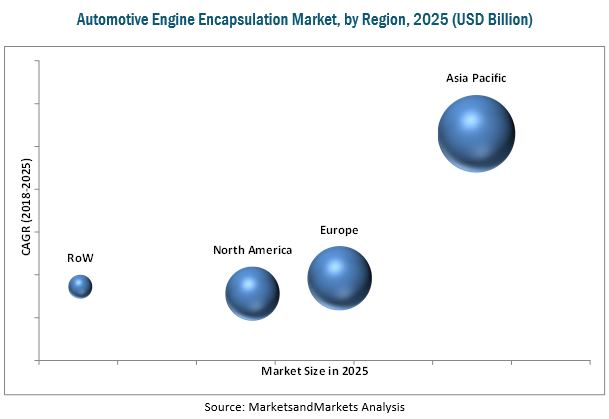 Automotive Engine Encapsulation Market