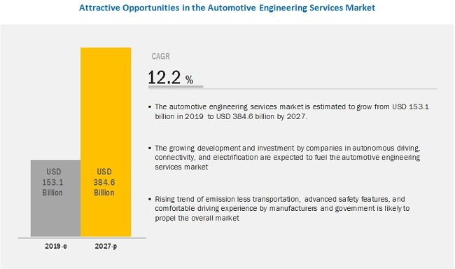 Automotive Engineering Services Market