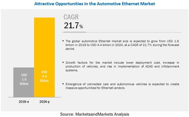 Automotive Ethernet Market