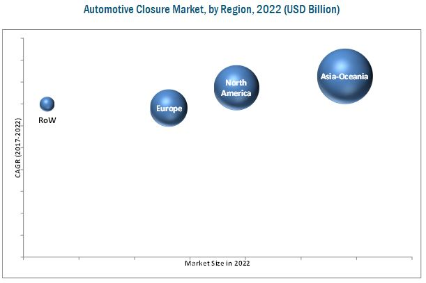 Automotive Closure Market for EV & ICE