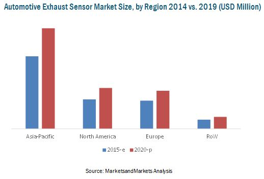 Exhaust Sensor Market for Automotive