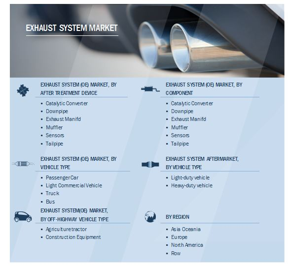 Exhaust Systems Market