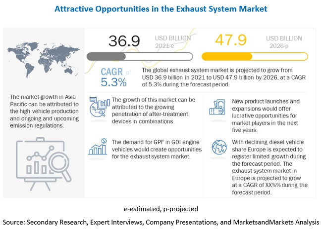 Exhaust System Market by After-Treatment Device, Vehicle Type