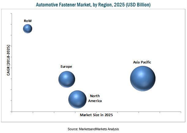 Automotive Fastener Market