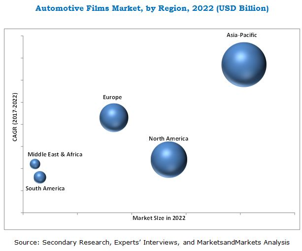 Automotive Films Market