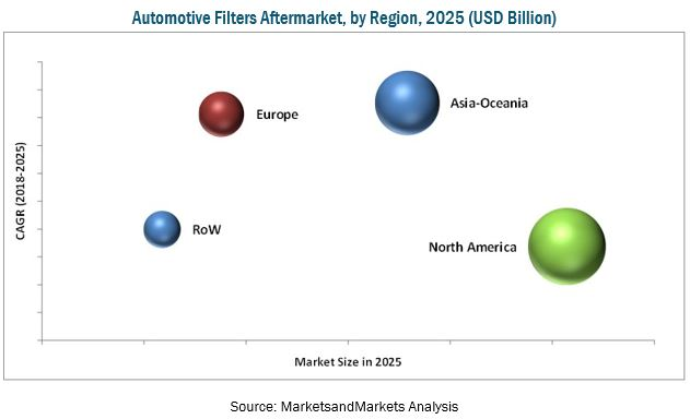 Automotive Filters Market