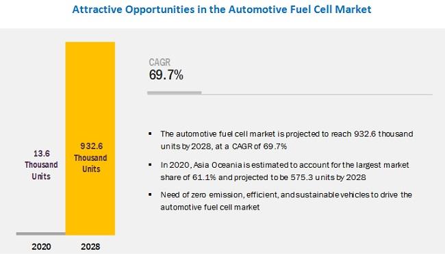 Automotive Fuel Cell Market