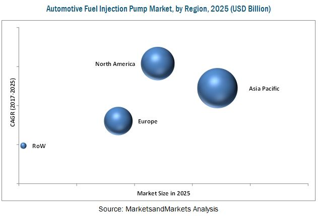 Automotive Fuel Injection Pump Market