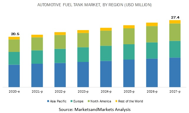 Automotive Fuel Tank Market