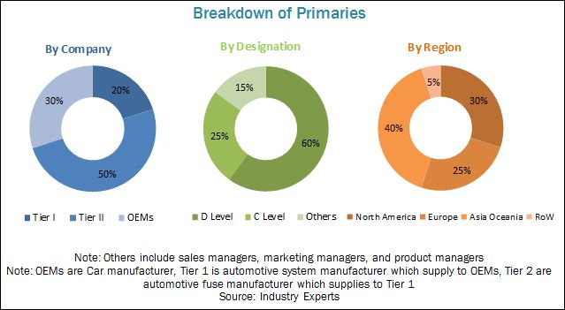 Automotive Fuse Market