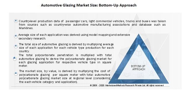 Automotive Glazing Market Size: Bottom-Up Approach