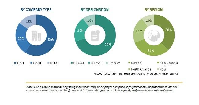 Automotive Glazing Market Size