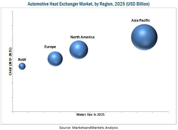Automotive Heat Exchanger Market