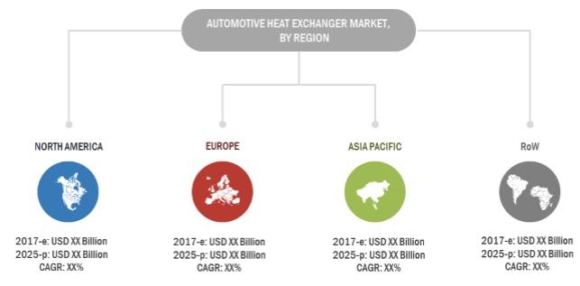 Automotive Heat Exchanger Market