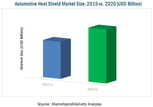 Automotive Heat Shield Market