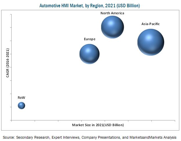 Automotive HMI Market