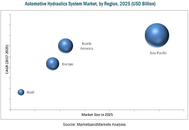 Automotive Hydraulics System Market