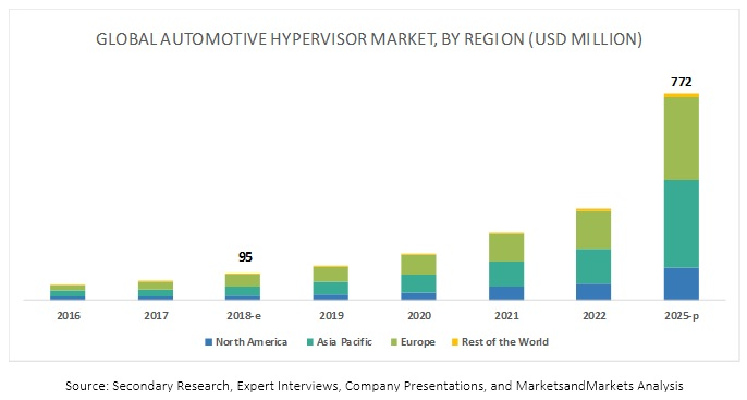 Automotive Hypervisor Market