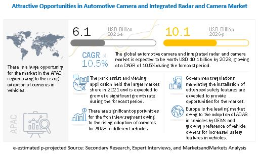 Automotive Camera and Integrated Radar and Camera Market