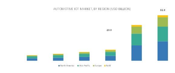 Automotive IoT Market