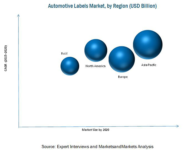 Automotive Labels Market