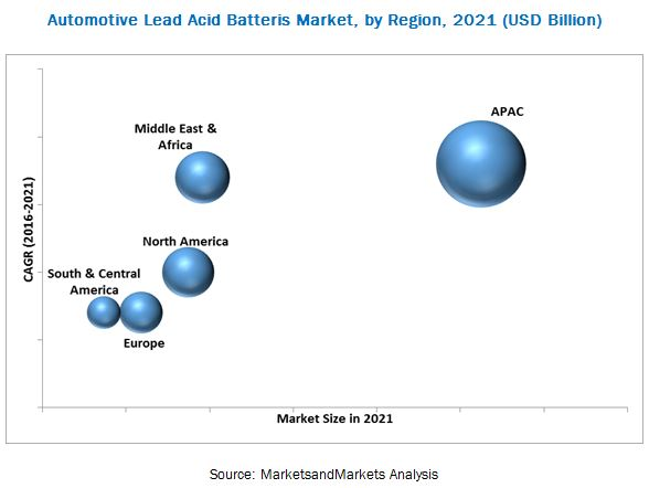 Automotive Lead Acid Batteries Market
