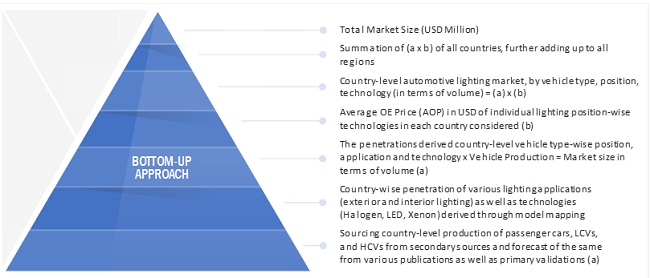 Automotive Lighting Market Size, and Share