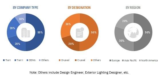 Automotive Lighting Market
