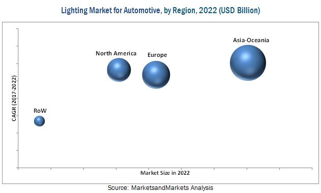 Lighting Market for Automotive