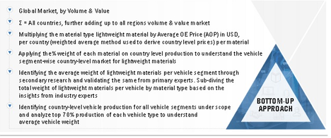 Automotive Lightweight Materials Markett Bottom-Up Approach
