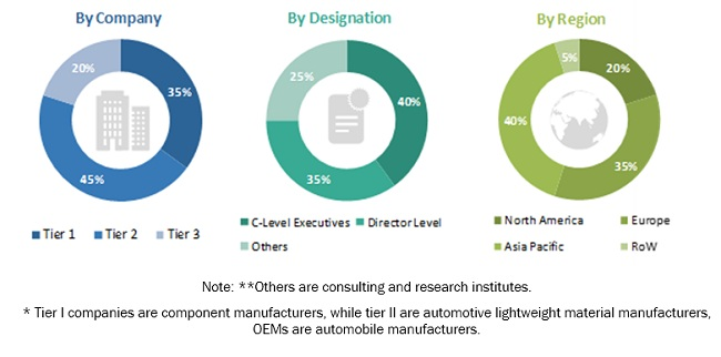 Automotive Lightweight Materials Markett Size, and Share