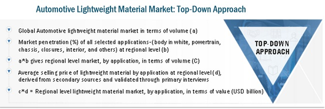 Automotive Lightweight Materials Markett Top-Down Approach