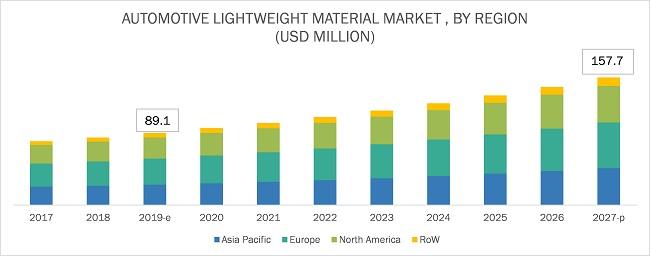 Automotive Lightweight Materials Market