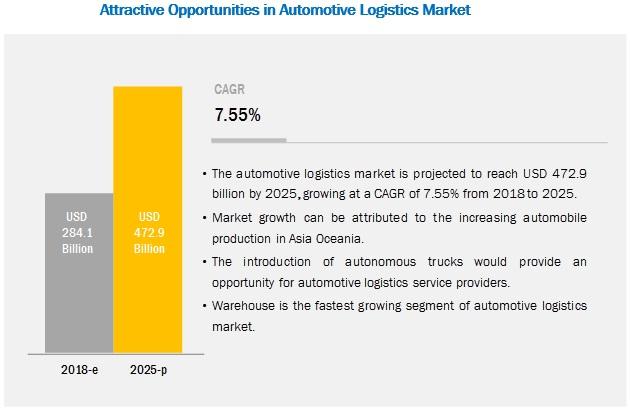Automotive Logistics Market by Activity, Logistics Service