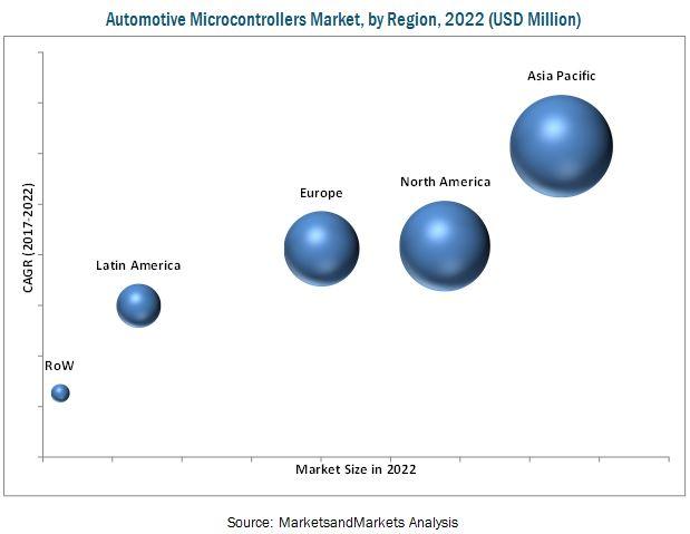 Automotive Microcontrollers Market