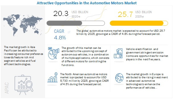 Automotive Motors Market By Product Application Region 2022 Marketsandmarkets