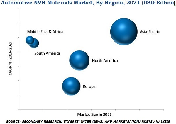 Automotive NVH Materials Market