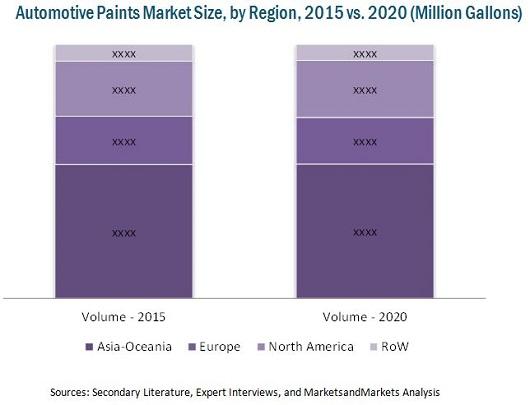 Paint Market By Vehicle Type Technology Region 2020