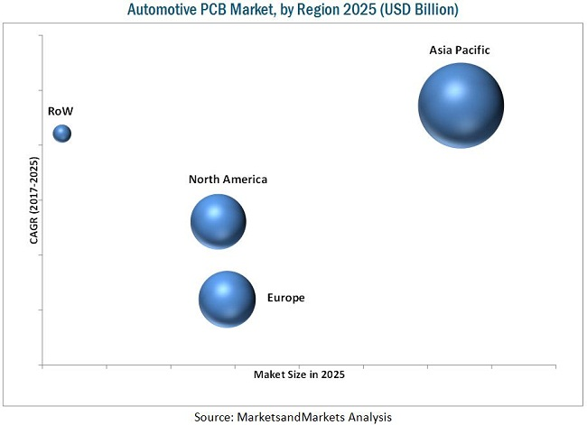 Automotive PCB Market