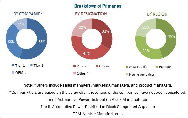 Automotive Power Distribution Block Market