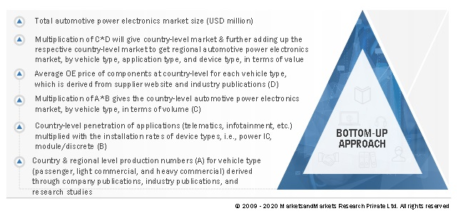Automotive Power Electronics Market Bottom-up Approch