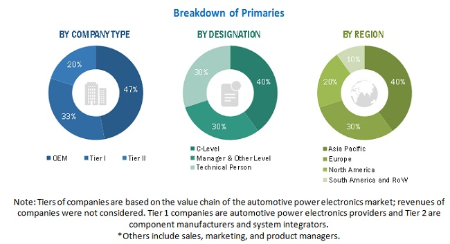 Automotive Power Electronics Market Size, and Share