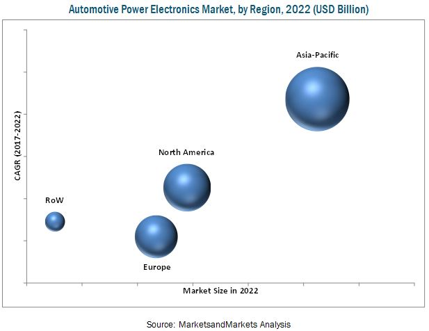 Automotive Power Electronics Market