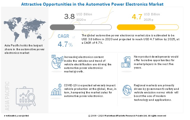 Automotive Power Electronics Market By Device Type Application Material And Region Global Forecast To 2025 Marketsandmarkets
