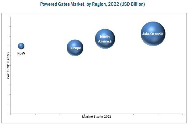 Powered Gates Market for EV & ICE