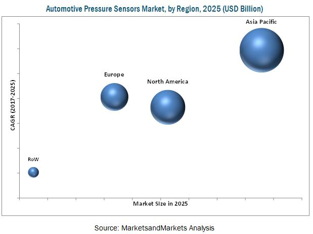 Automotive Pressure Sensors Market