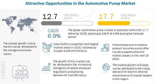 Automotive Pump Market