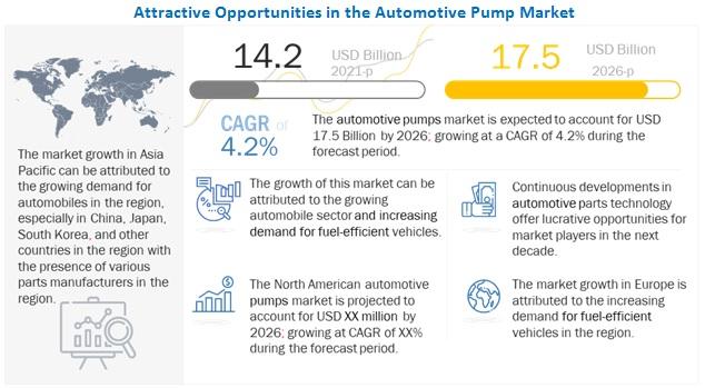 Automotive Pumps Market